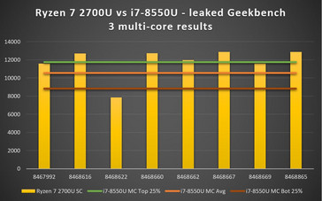 Ryzen 7 2700U vs. i7-8550U multi-core results from Geekbench 3 database. Score on vertical axis and results number on horizontal axis. (Source: Own)