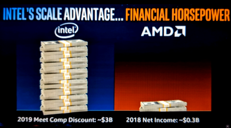 "Intel may set aside US$3 billion as part of the ""2019 Meet Comp Discount"" initiative. (Source: AdoredTV on YouTube)"