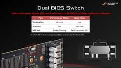 Dual BIOS – Switcher (Source: Asus)