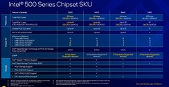 Z500 chipset overview (source: Intel)