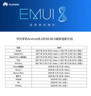Huawei Oreo rollout schedule.