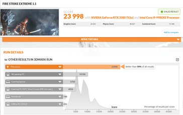 23,998 points on Fire Strike Extreme. (Source: 3DMark)