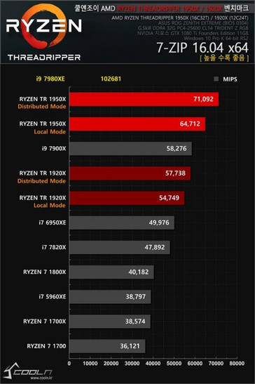 7-Zip results (Source: Coolenjoy.net)