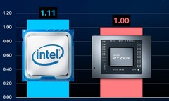 The Intel Core i9-11900K was pitted against the AMD Ryzen 9 5950X. (Image source: @ryanshrout - edited)