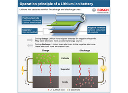 A lithium ion battery stores and releases energy through a reversible reaction. (Source: Bosch)