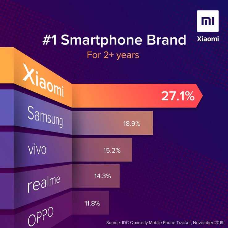 Overall smartphone market share in India. (Image source: Xiaomi India/Twitter/IDC)