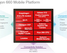 Qualcomm Snapdragon 660 mobile platform architecture