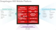 Qualcomm SD 660