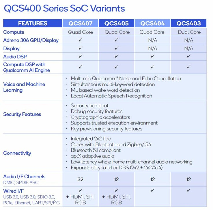 Qualcomm QCS400 series spec sheet. (Source: Qualcomm)