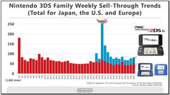 Nintendo 2DS/3DS product line weekly sales figures. (Source: Nintendo)
