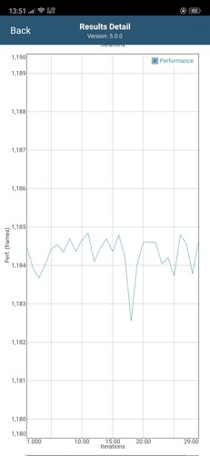 Drop in performance after 18 iterations in GFXBench Long Term Manhattan ES 3.1