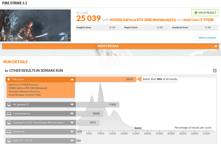 Score recorded by Rocktaze on 3DMark Fire Strike 1.1. (Source: 3DMark)