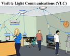 Visible light communication can enable local networks using everyday fittings. (Source: Medium)