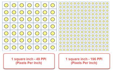 Representation of pixels at different pixel densities. (Image source: Digital Citizen)