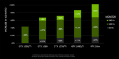Kill-death ratio increases. (Source: Nvidia)