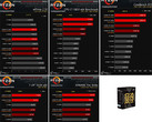 Intel Core i9 7800XE zeigt sich in Benchmarks