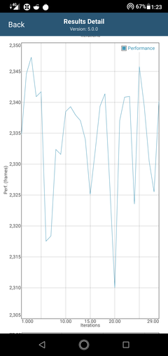 Drop in performance after 20 iterations in GFXBench Long Term T-Rex ES 2.0