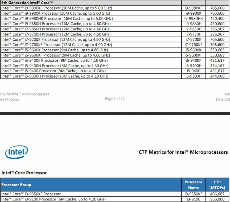 Intel 9th gen H-series CPUs as mentioned in the CTP Metrics document. (Source: Intel)