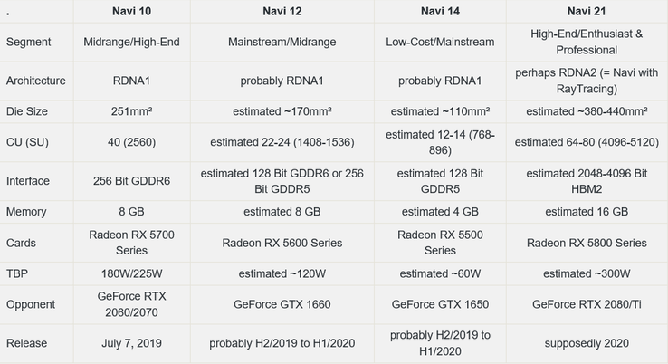 Speculative Navi specs table. (Image source: Reddit/Voodoo2-SLI/3DCenter.org)