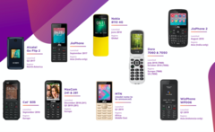KaiOS is thought to run on 100 million phones like these by now. (Source: KaiOS)