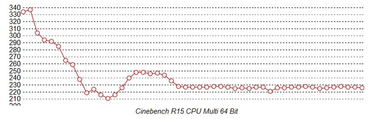 Cinebench Loop Surface Pro Core i7: fan cooling