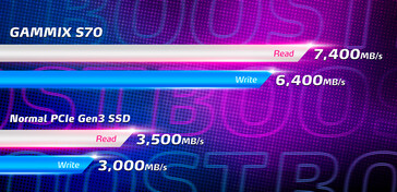 Speed comparison. (Image source: ADATA)