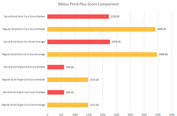 The Meizu Pro 6 Plus may not be as powerful as benchmarks would have you believe. (Source: XDA Developers)