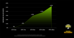Kill-death ratio chart. (Source: Nvidia)