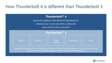Thunderbolt 4 builds upon the Thunderbolt 3 spec. (Source: Intel)