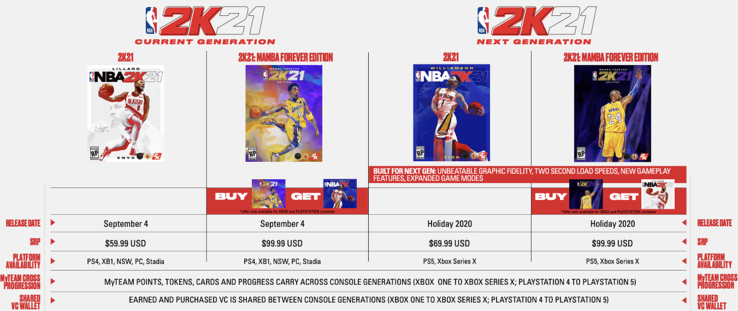 Pricing across all platforms for 2K21. (Image source: GamesIndustry.biz)