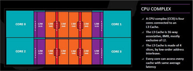 One CPU complex consists of four cores. (Picture: AMD)
