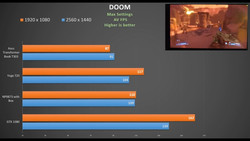 Lesser PCIe lanes for TB3 on the Yoga 720 did not affect its scores in Doom. (Source: OwnorDisown/YouTube)