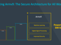 The v9 architecture is rated to encompass a wide range of pressing computing needs. (Source: Arm)