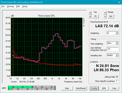 Sager NP5852 (Pink: Pink noise, Red: System idle)