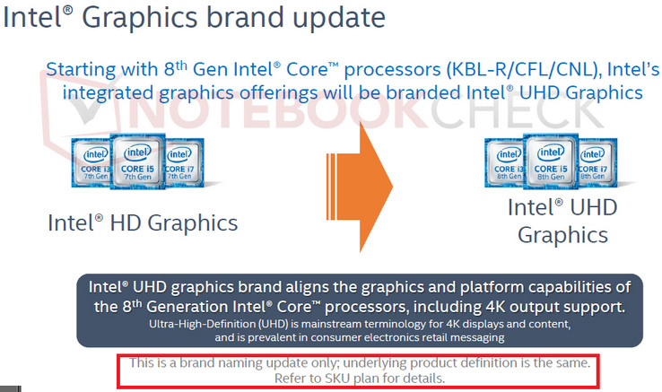 Intel's HD Graphics rebranded as UHD Graphics.