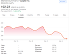 AAPL price, 2018/10/15 - 2018/11/13
