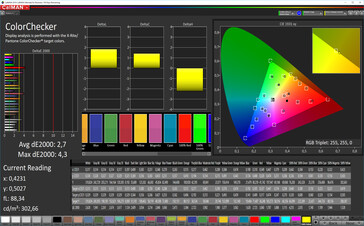 CalMAN: Mixed Colours – Natural profile: sRGB target colour space