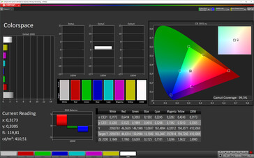 Color space (color mode normal, color temperature standard, target color space sRGB)