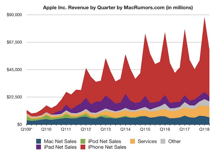 Apple revenue by quarter. (Source: MacRumors)