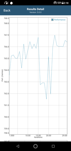 Drop in performance after 15 iterations in GFXBench Long Term Manhattan ES 3.1