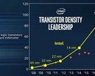 Intel's 10nm 'Cannon Lake' CPUs could debut by the end of 2017. (Source: Liliputing)