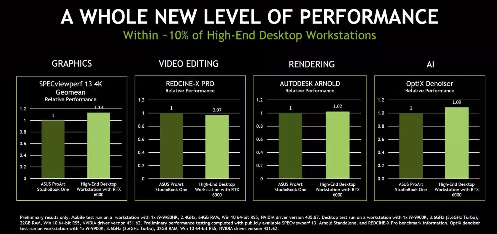 NVIDIA Quadro RTX 6000 Professional Graphics Card for