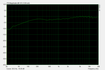 But pink noise on the headset port does not show a linear result