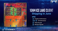 Intel Ice Lake-U promises up to 1.16x better gaming performance than the AMD Ryzen 7 3700U (Image source: Wikichip.org)