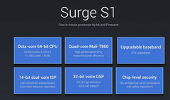 The Surge S1 aims to balance performance and power-efficiency for upper-mid range handsets. (Source: Fonearena)