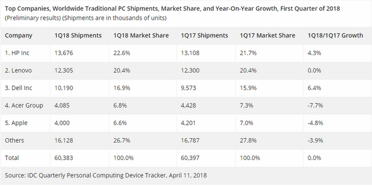 1Q18 Traditional PC market figures. (Source: IDC via ZDNet)