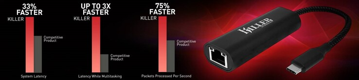 Some more claims made for the new Killer dongle. (Source: Rivet Networks)