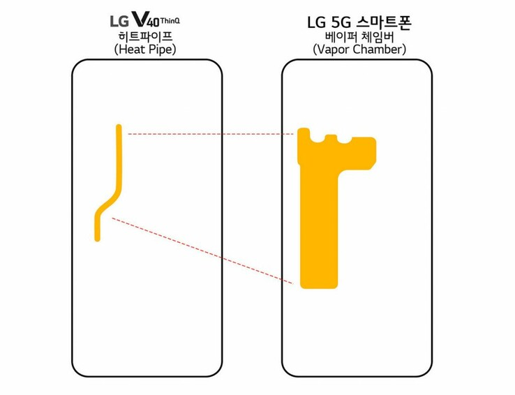 Vapor chamber size comparison on V40 ThinQ and the new 5G phone. (Source: LG)