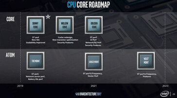 Intel Core and Atom roadmap. (Image Source: Videocardz)