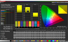 ColorChecker (Profile: Movie, target color space: Adobe RGB)